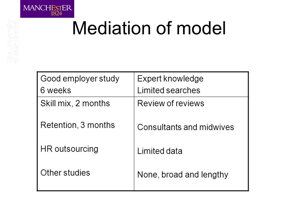 Mediation of model Good employer study 6 weeks Expert knowledge Limited searches Skill mix, 2 months Retention, 3 months HR outsourcing Other studies Review of reviews Consultants and midwives Limited data None, broad and lengthy