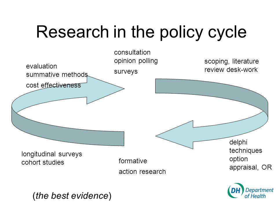 Research in the policy cycle consultation opinion polling surveys scoping, literature review desk-work evaluation summative methods cost effectiveness delphi techniques option appraisal, OR formative action research longitudinal surveys cohort studies (the best evidence)