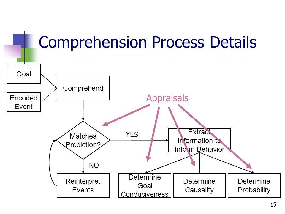 15 Comprehension Process Details Comprehend Reinterpret Events Matches Prediction? Determine Probability Determine Causality Determine Goal Conduciven