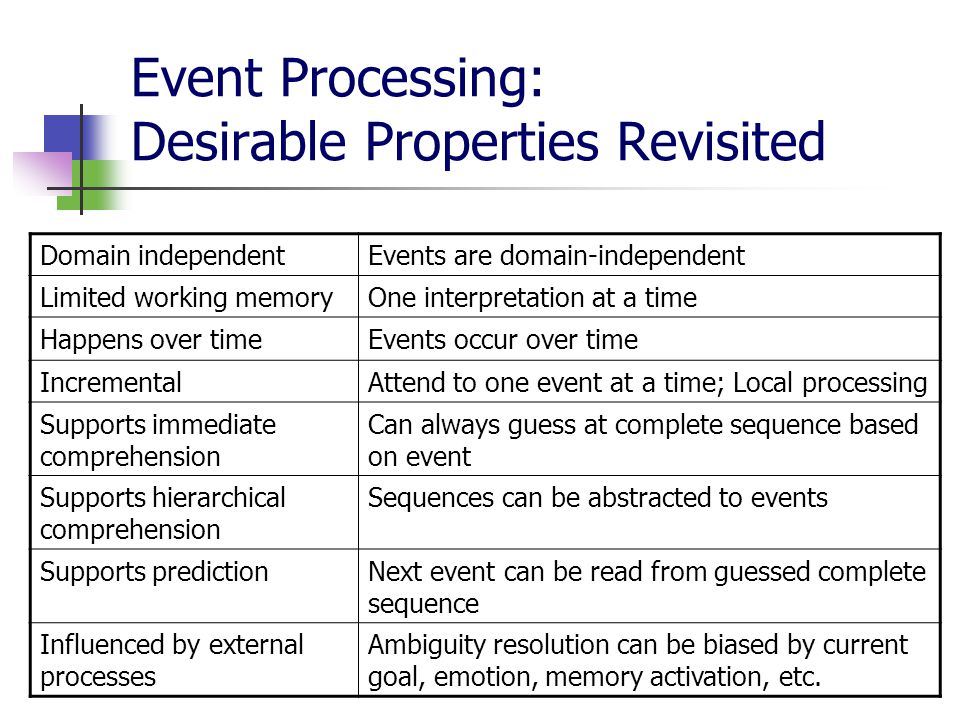 16 Event Processing: Desirable Properties Revisited Domain independentEvents are domain-independent Limited working memoryOne interpretation at a time Happens over timeEvents occur over time IncrementalAttend to one event at a time; Local processing Supports immediate comprehension Can always guess at complete sequence based on event Supports hierarchical comprehension Sequences can be abstracted to events Supports predictionNext event can be read from guessed complete sequence Influenced by external processes Ambiguity resolution can be biased by current goal, emotion, memory activation, etc.