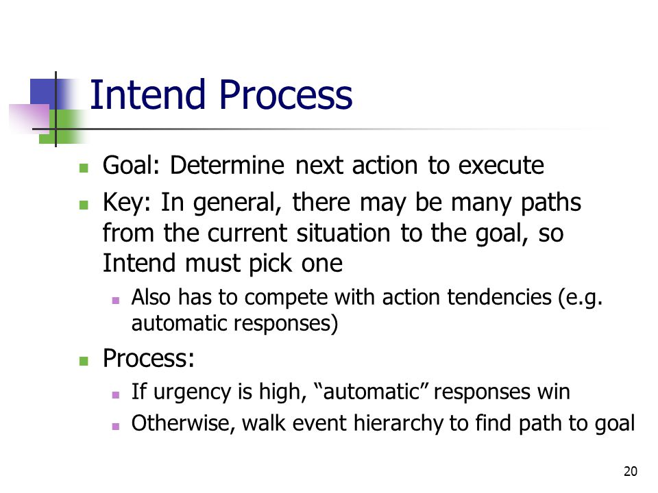 20 Intend Process Goal: Determine next action to execute Key: In general, there may be many paths from the current situation to the goal, so Intend must pick one Also has to compete with action tendencies (e.g.
