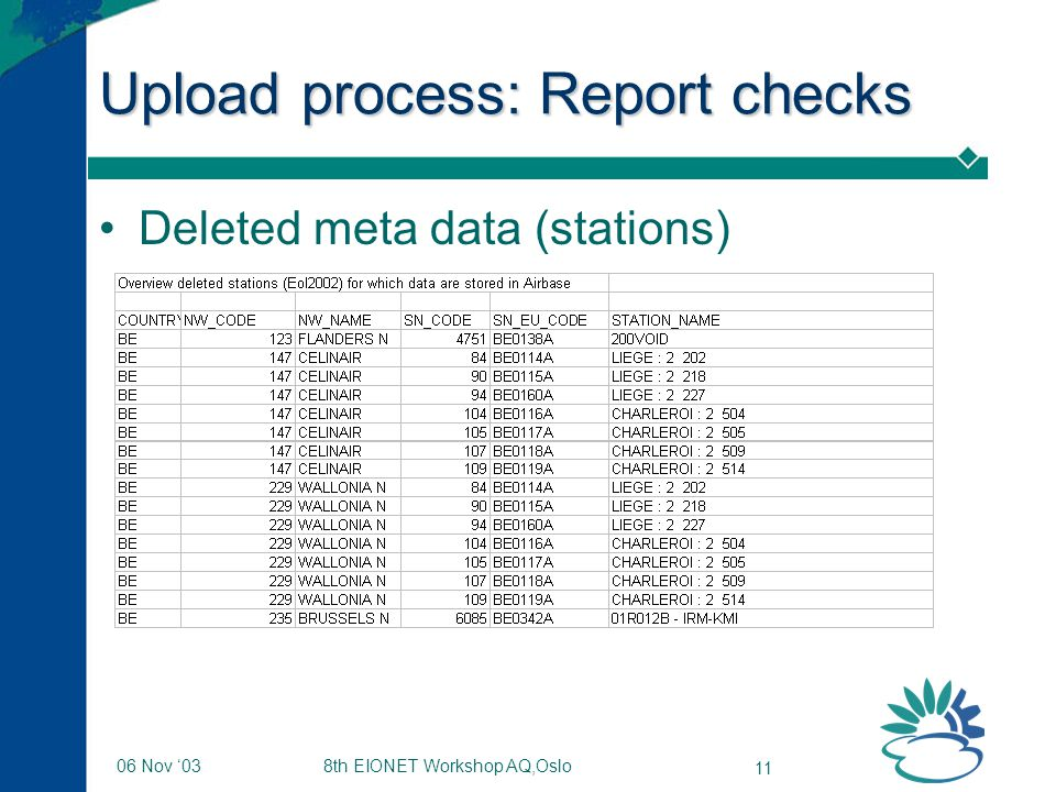 8th EIONET Workshop AQ,Oslo 11 06 Nov '03 Upload process: Report checks Deleted meta data (stations)