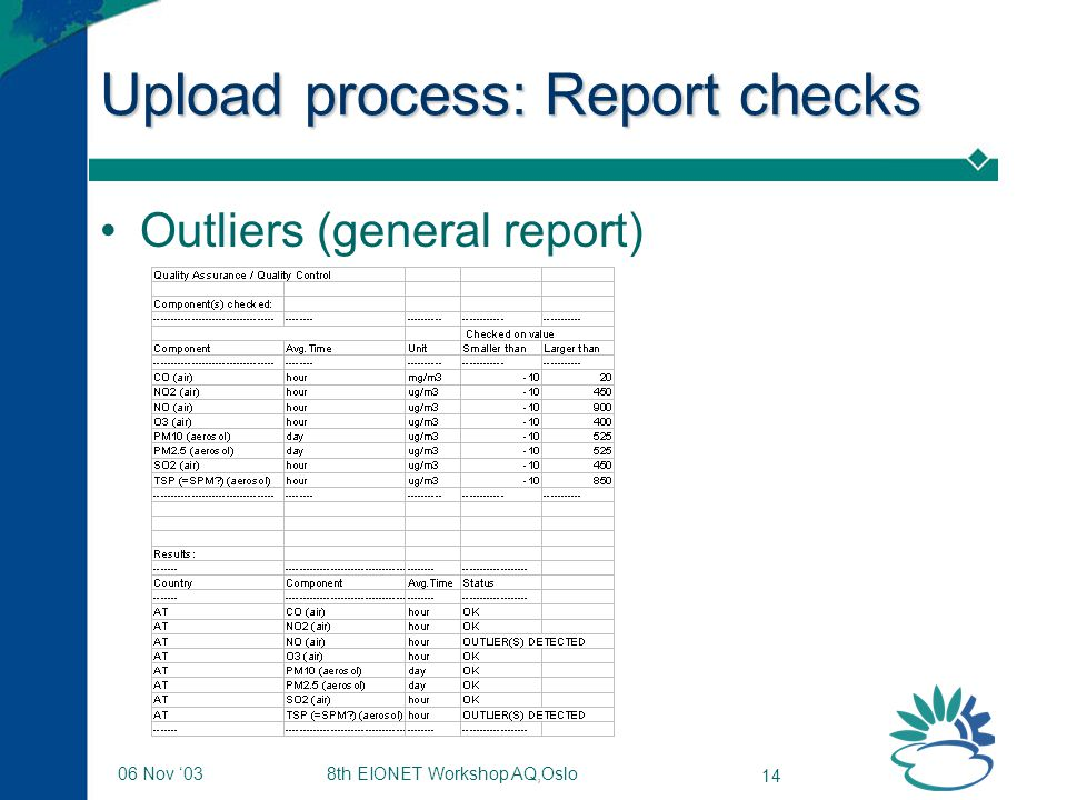 8th EIONET Workshop AQ,Oslo 14 06 Nov '03 Upload process: Report checks Outliers (general report)