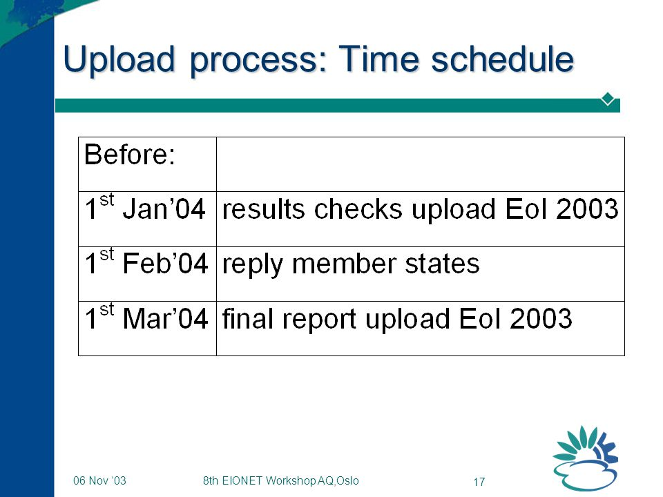 8th EIONET Workshop AQ,Oslo 17 06 Nov '03 Upload process: Time schedule