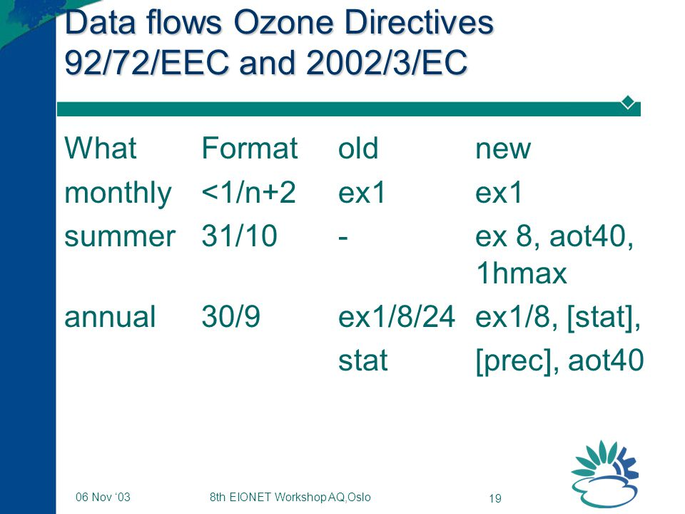 8th EIONET Workshop AQ,Oslo 19 06 Nov '03 Data flows Ozone Directives 92/72/EEC and 2002/3/EC WhatFormatoldnew monthly <1/n+2ex1ex1 summer31/10-ex 8, aot40, 1hmax annual30/9ex1/8/24ex1/8, [stat], stat[prec], aot40