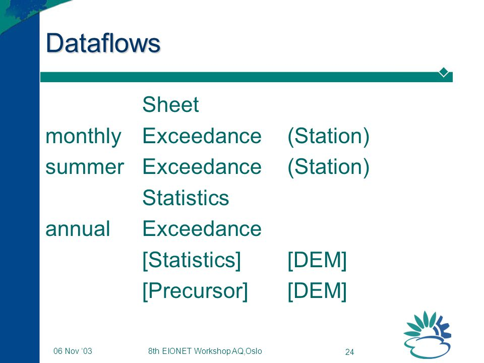 8th EIONET Workshop AQ,Oslo 24 06 Nov '03 Dataflows Sheet monthly Exceedance(Station) summerExceedance(Station) Statistics annualExceedance [Statistics][DEM] [Precursor][DEM]