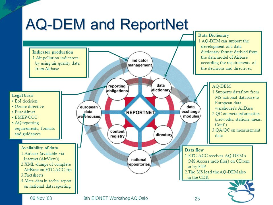 8th EIONET Workshop AQ,Oslo 25 06 Nov '03 AQ-DEM and ReportNet AQ-DEM 1.Supports dataflow from MS national database to European data warehouse s AirBase 2.QC on meta information (networks, stations, meas.