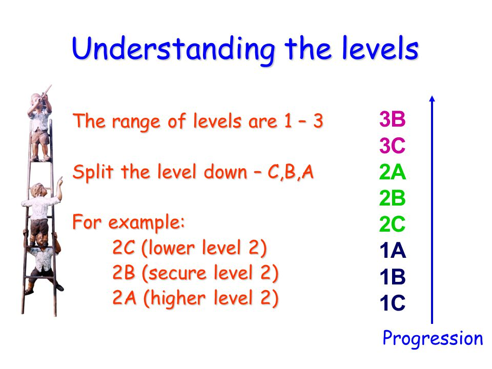 Understanding the levels The range of levels are 1 – 3 Split the level down – C,B,A For example: 2C (lower level 2) 2C (lower level 2) 2B (secure leve