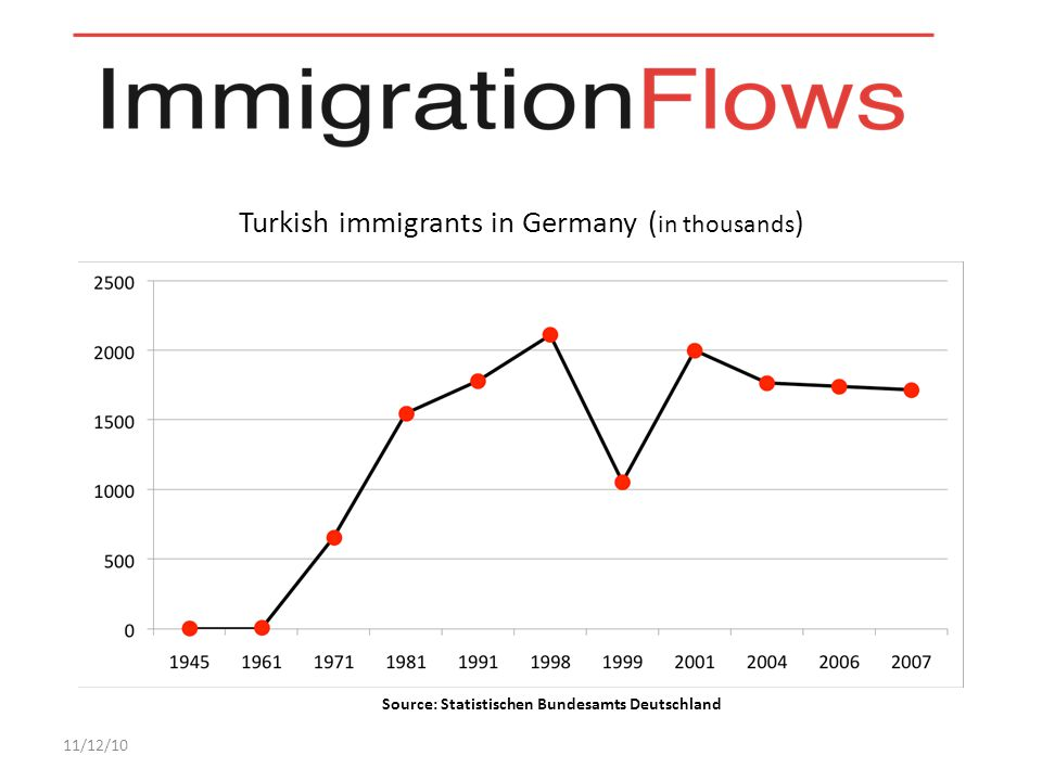 Turkish immigrants in Germany ( in thousands ) 11/12/10 Source: Statistischen Bundesamts Deutschland