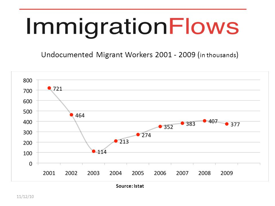 Undocumented Migrant Workers 2001 - 2009 ( in thousands ) 11/12/10 Source: Istat
