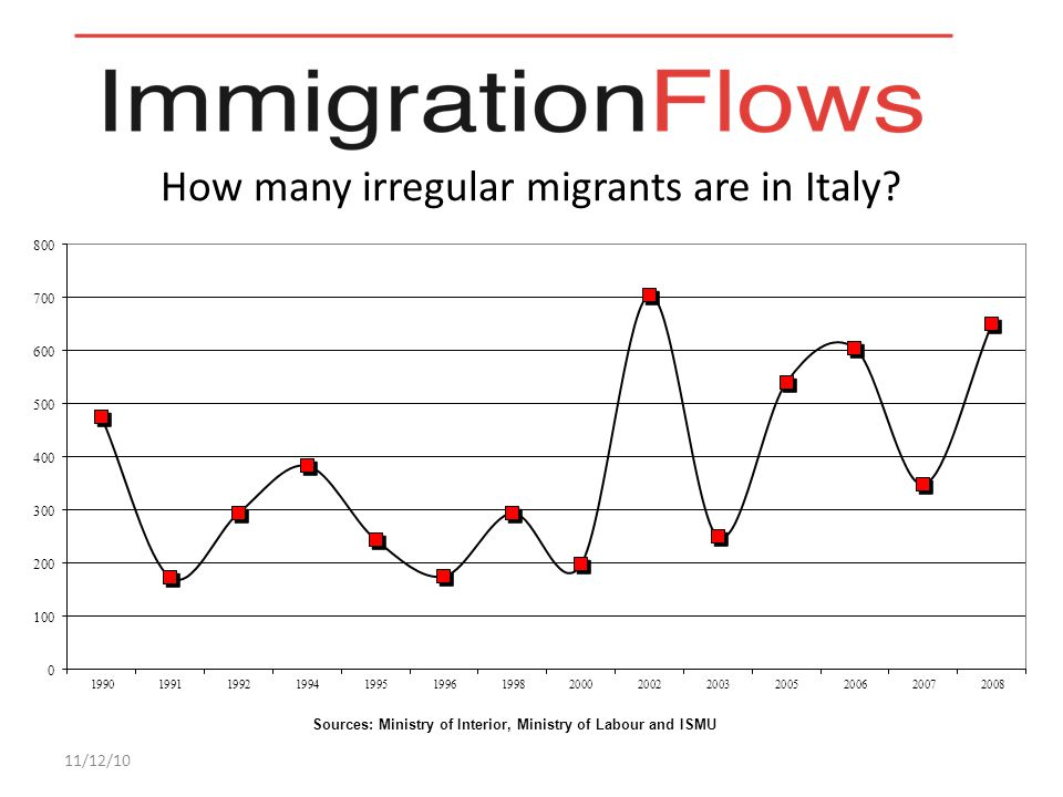 How do the irregular immigrants enter in Italy.