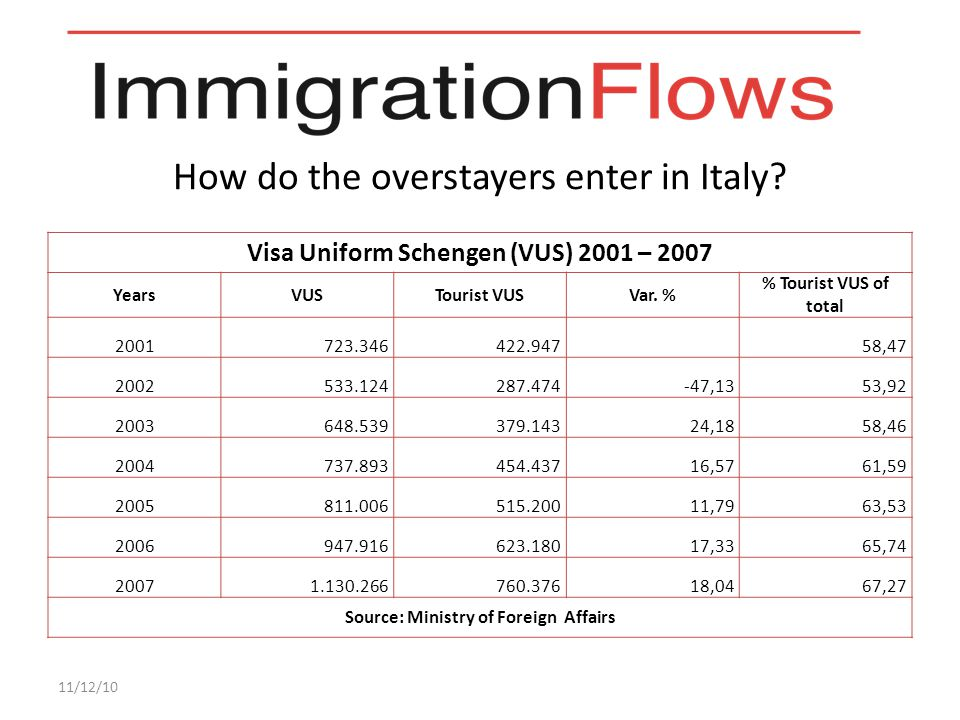 Why do the irregular immigrants want to come in Italy.