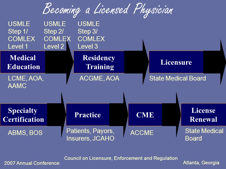 Atlanta, Georgia 2007 Annual Conference Council on Licensure, Enforcement and Regulation Practice Specialty Certification Licensure Becoming a Licensed Physician Medical Education Residency Training USMLE Step 1/ COMLEX Level 1 USMLE Step 2/ COMLEX Level 2 USMLE Step 3/ COMLEX Level 3 State Medical BoardLCME, AOA, AAMC ACGME, AOA ABMS, BOSACCME CME Patients, Payors, Insurers, JCAHO License Renewal State Medical Board