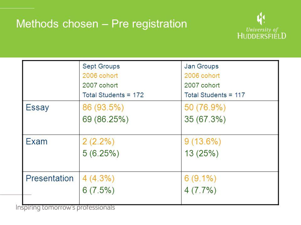 Methods chosen – Pre registration Sept Groups 2006 cohort 2007 cohort Total Students = 172 Jan Groups 2006 cohort 2007 cohort Total Students = 117 Essay86 (93.5%) 69 (86.25%) 50 (76.9%) 35 (67.3%) Exam2 (2.2%) 5 (6.25%) 9 (13.6%) 13 (25%) Presentation4 (4.3%) 6 (7.5%) 6 (9.1%) 4 (7.7%)