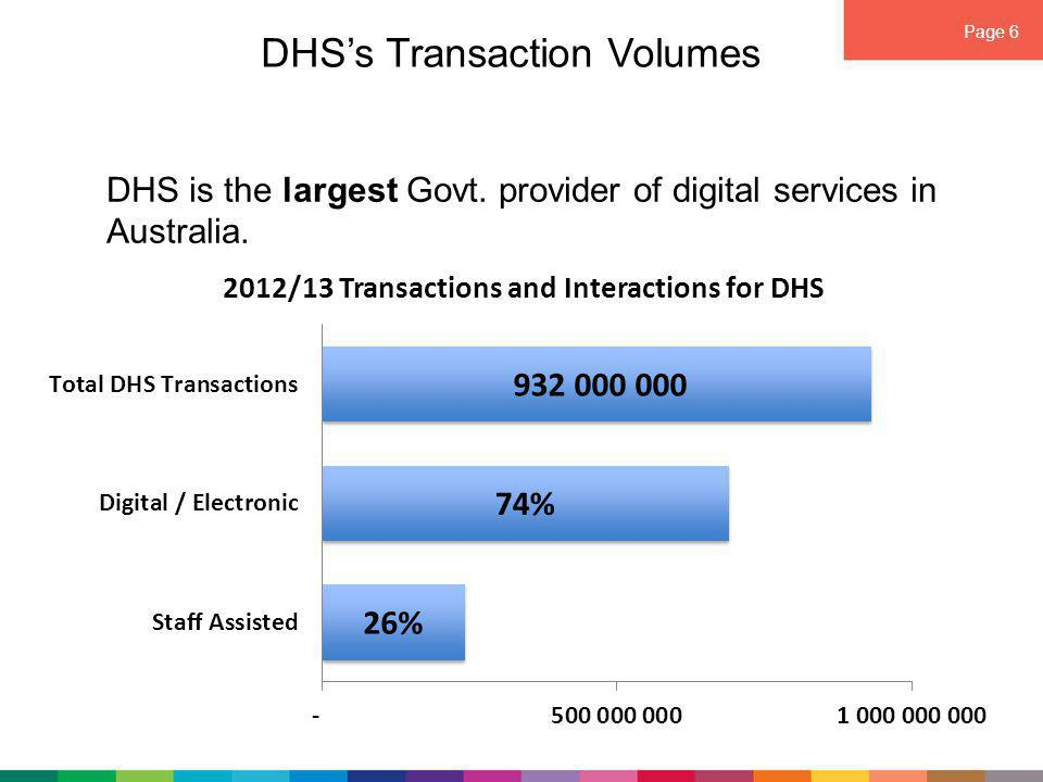 Page 6 DHS's Transaction Volumes DHS is the largest Govt.