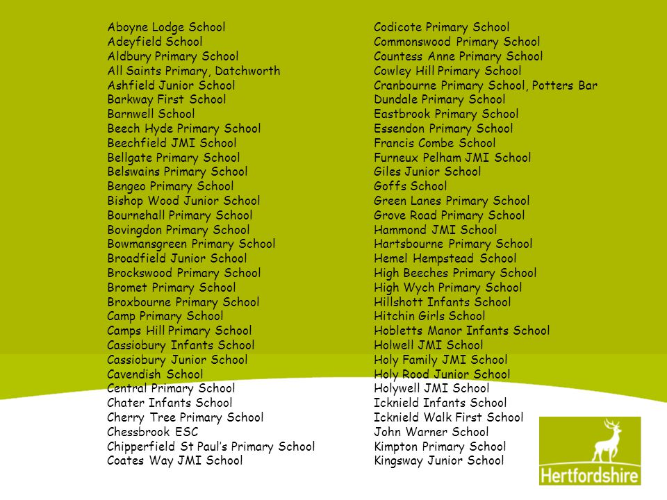 Knutsford Primary SchoolSacred Heart Primary School Larwood Special SchoolSele School Lea Farm Junior SchoolShepherd JMI School Leavesden Green JMI SchoolSir John Lawes School Leys Primary SchoolSouth Hill Primary School Little Furze JMI SchoolSpringmead JMI School Little Gaddesden Primary SchoolSt Alban & St Stephen Infants School Longlands Primary SchoolSt Bernadette's Primary School Manor Fields JMI SchoolSt Clements Junior School Margaret Wix Primary SchoolSt John the Baptist Primary School Marriotts SchoolSt Joseph's Primary School (207) Millbrook JMI SchoolSt Mary's Junior School (2) Millfield First SchoolSt Mary's Junior School (306) Morgans JMI SchoolSt Mary's Primary School (503) Nascot Wood Junior SchoolSt Mary's Primary School (698) Northfield Infants SchoolSt Michael's School (719) Oakmere Primary SchoolSt Nicholas Primary School (120) Parkgate Junior SchoolSt Nicholas Primary School (610) Parkside Primary SchoolSt Philip Howard Primary School Peartree Spring Infants SchoolSt Thomas More Primary School (920) Peartree Spring Junior SchoolStanborough School Pirton JMI SchoolStream Woods Primary School Pope Paul Primary SchoolSummercroft Junior School Prae Wood Primary SchoolSwing Gate First School Purwell Primary SchoolTanners Wood JMI School Queens SchoolTemplewood Primary School Redbourn Infants SchoolThe Collett Special School Reed First SchoolThomas Alleyne School Reedings Junior SchoolThorley Hill Primary School Russell Primary School Tonwell St Mary's Primary School
