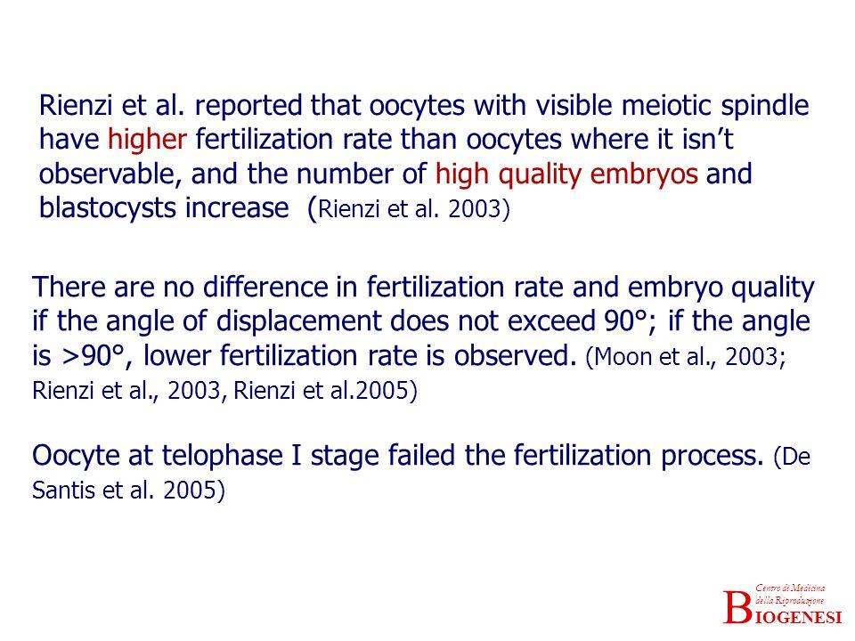 IOGENESI Centro di Medicina della Riproduzione B Rienzi et al. reported that oocytes with visible meiotic spindle have higher fertilization rate than