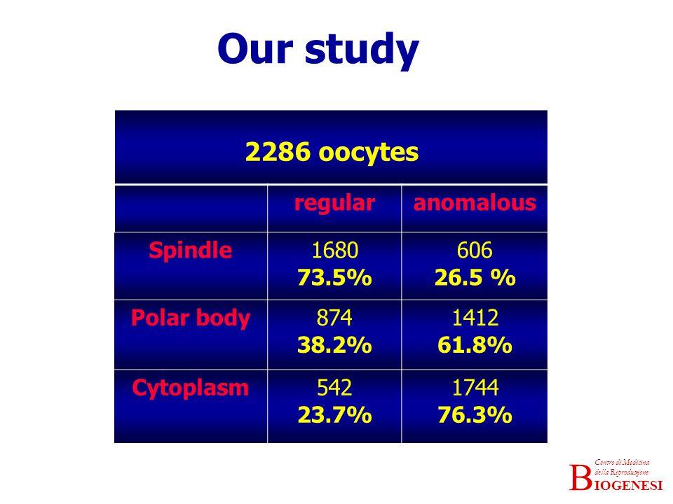 IOGENESI Centro di Medicina della Riproduzione B Our study 2286 oocytes regularanomalous Spindle1680 73.5% 606 26.5 % Polar body874 38.2% 1412 61.8% Cytoplasm542 23.7% 1744 76.3%