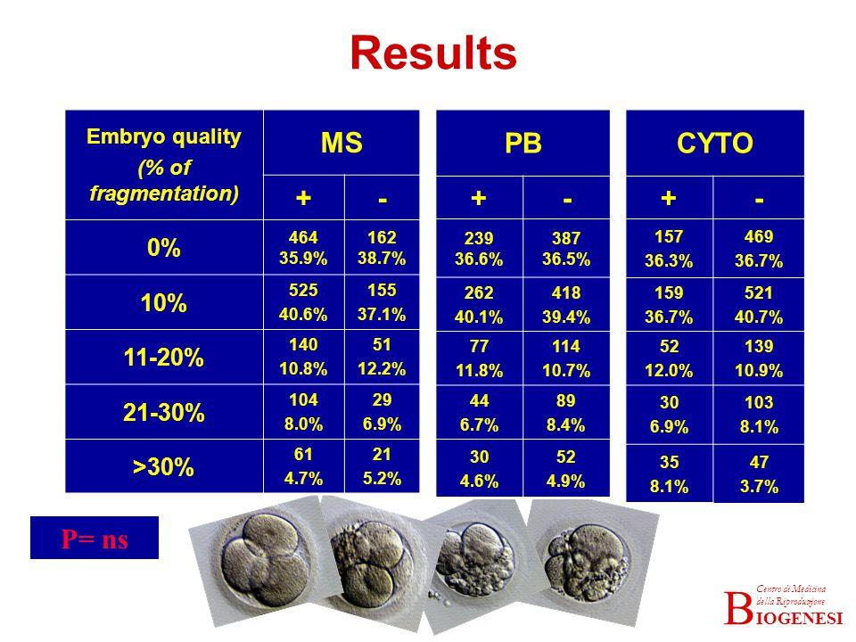 IOGENESI Centro di Medicina della Riproduzione B Embryo quality (% of fragmentation) MS +- 0% 464 35.9% 162 38.7% 10% 525 40.6% 155 37.1% 11-20% 140 10.8% 51 12.2% 21-30% 104 8.0% 29 6.9% >30% 61 4.7% 21 5.2% PB +- 239 36.6% 387 36.5% 262 40.1% 418 39.4% 77 11.8% 114 10.7% 44 6.7% 89 8.4% 30 4.6% 52 4.9% Results P= ns CYTO +- 157 36.3% 469 36.7% 159 36.7% 521 40.7% 52 12.0% 139 10.9% 30 6.9% 103 8.1% 35 8.1% 47 3.7%