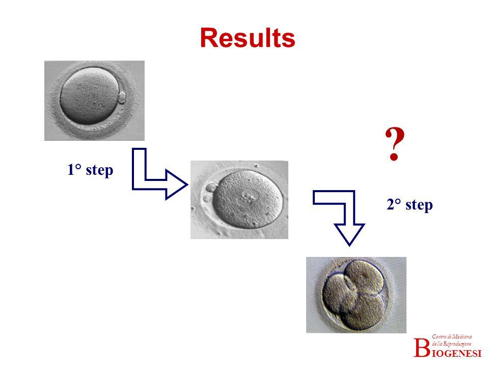 IOGENESI Centro di Medicina della Riproduzione B Results 1° step 2° step ?