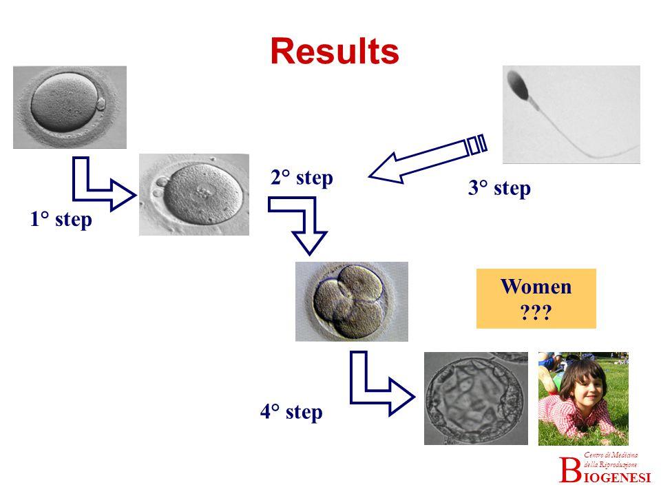 IOGENESI Centro di Medicina della Riproduzione B Results 1° step 2° step 4° step 3° step Women ???