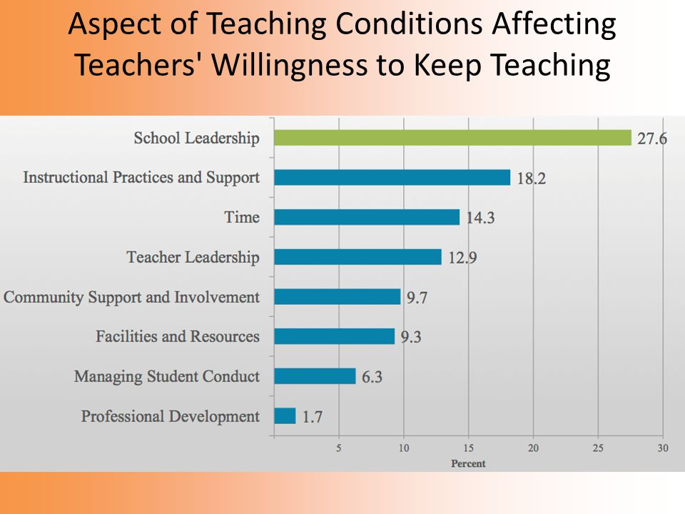 Aspect of Teaching Conditions Affecting Teachers Willingness to Keep Teaching