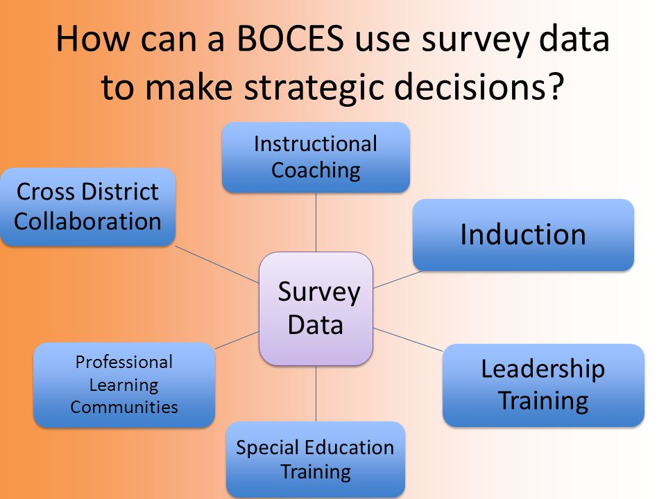 How can a BOCES use survey data to make strategic decisions.