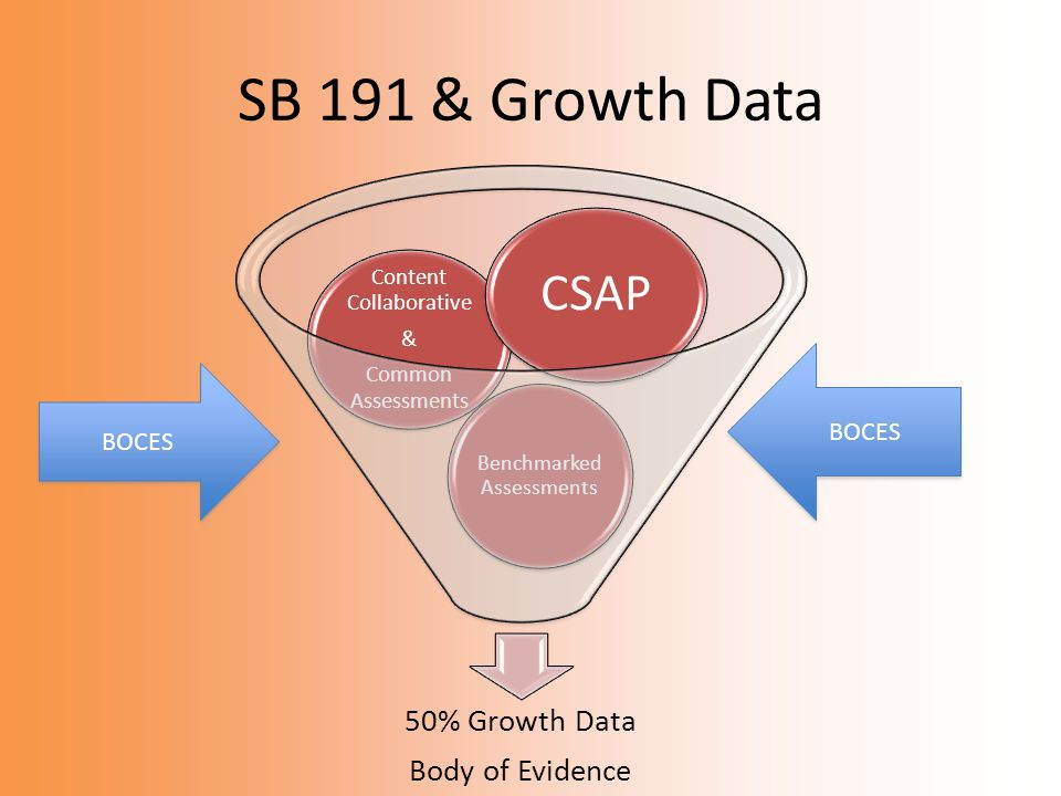 SB 191 & Growth Data 50% Growth Data Body of Evidence Benchmarked Assessments Content Collaborative & Common Assessments CSAP BOCES