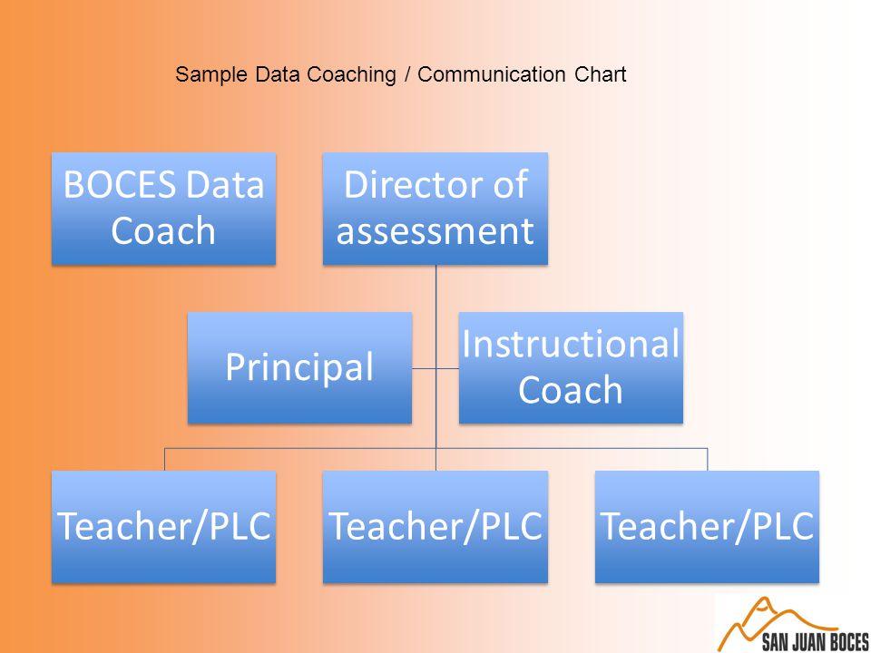 BOCES Data Coach Director of assessment Teacher/PLC Principal Instructional Coach Sample Data Coaching / Communication Chart