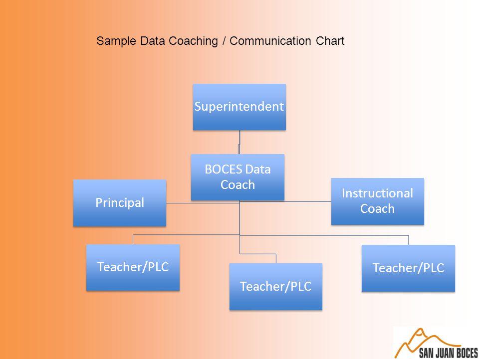 Superintendent BOCES Data Coach Teacher/PLC Principal Instructional Coach Sample Data Coaching / Communication Chart