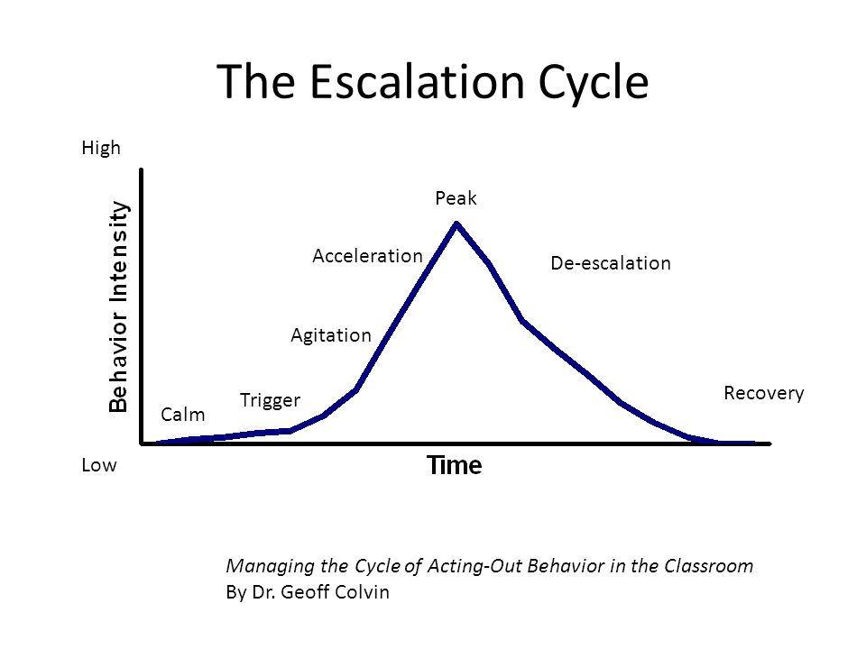 The Escalation Cycle High Low Calm Trigger Agitation Acceleration De-escalation Peak Recovery Managing the Cycle of Acting-Out Behavior in the Classroom By Dr.