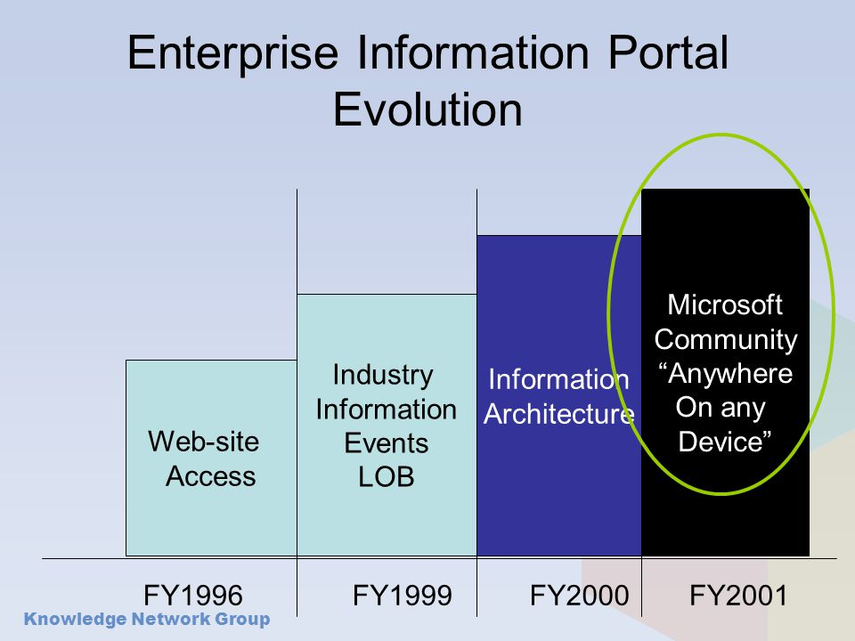 Knowledge Network Group Enterprise Information Portal Evolution Web-site Access Industry Information Events LOB Information Architecture Microsoft Community Anywhere On any Device FY1996FY1999FY2000FY2001