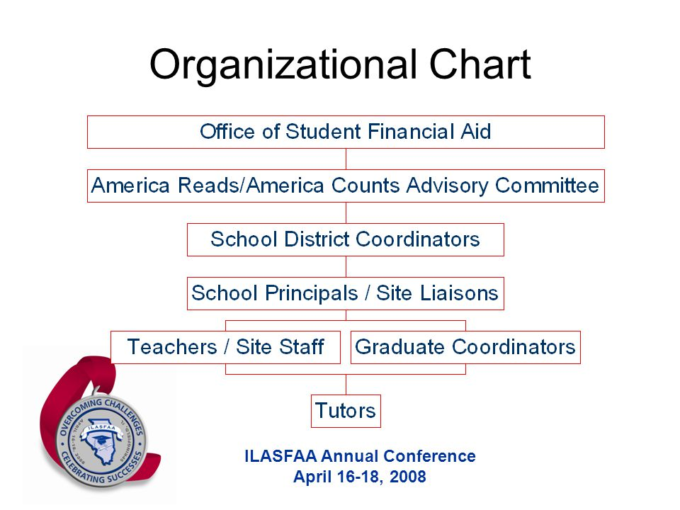 ILASFAA Annual Conference April 16-18, 2008 Organizational Chart