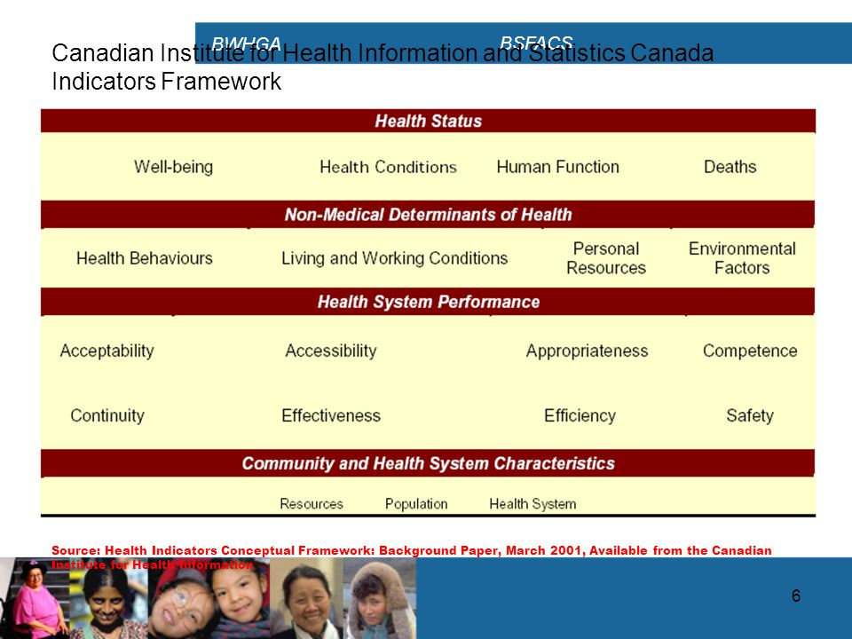 BWHGA BSFACS 6 Canadian Institute for Health Information and Statistics Canada Indicators Framework Source: Health Indicators Conceptual Framework: Background Paper, March 2001, Available from the Canadian Institute for Health Information