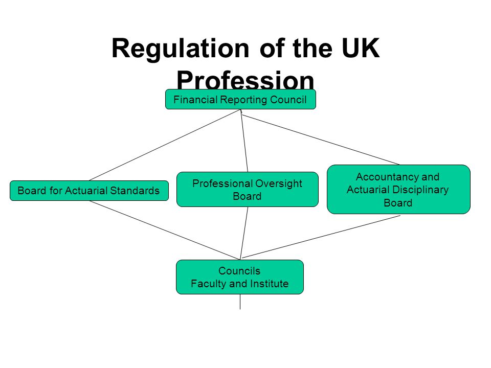 Regulation of the UK Profession Financial Reporting Council Professional Oversight Board Councils Faculty and Institute Board for Actuarial Standards Accountancy and Actuarial Disciplinary Board