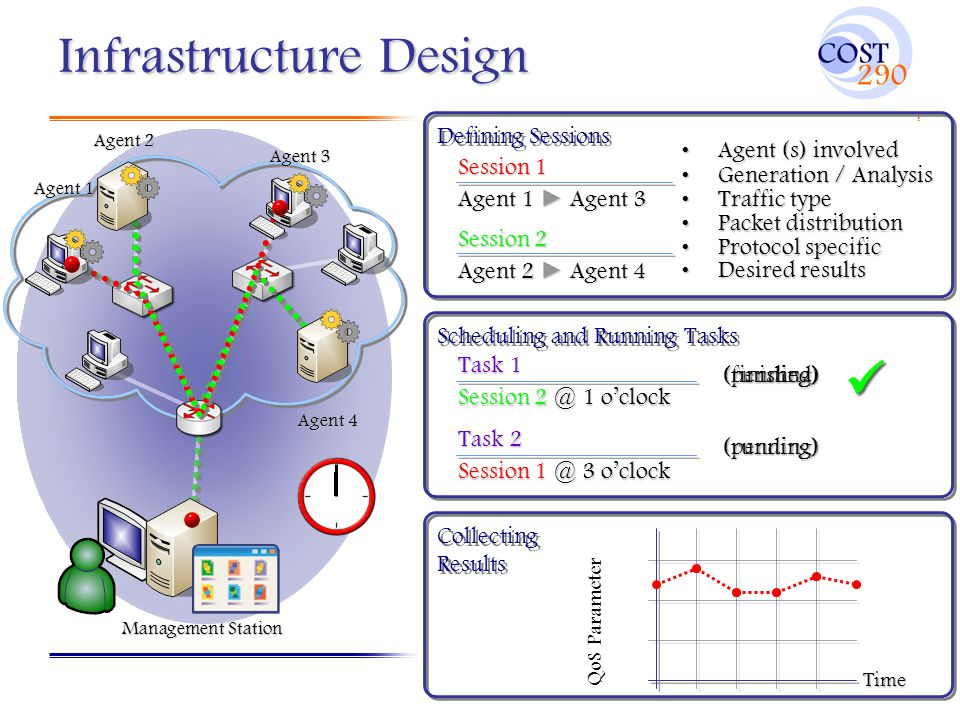 Infrastructure Design Defining Sessions Agent (s) involvedAgent (s) involved Generation / AnalysisGeneration / Analysis Traffic typeTraffic type Packet distributionPacket distribution Protocol specificProtocol specific Desired resultsDesired results Session 1 Agent 1 ► Agent 3 Session 2 Agent 2 ► Agent 4 Agent 1 Agent 2 Agent 3 Agent 4 Task 1 Session 2 @ 1 o'clock Task 2 Session 1 @ 3 o'clock (pending) (pending) (running)(finished) (running) QoS Parameter Time Management Station Scheduling and Running Tasks Collecting Results Collecting Results