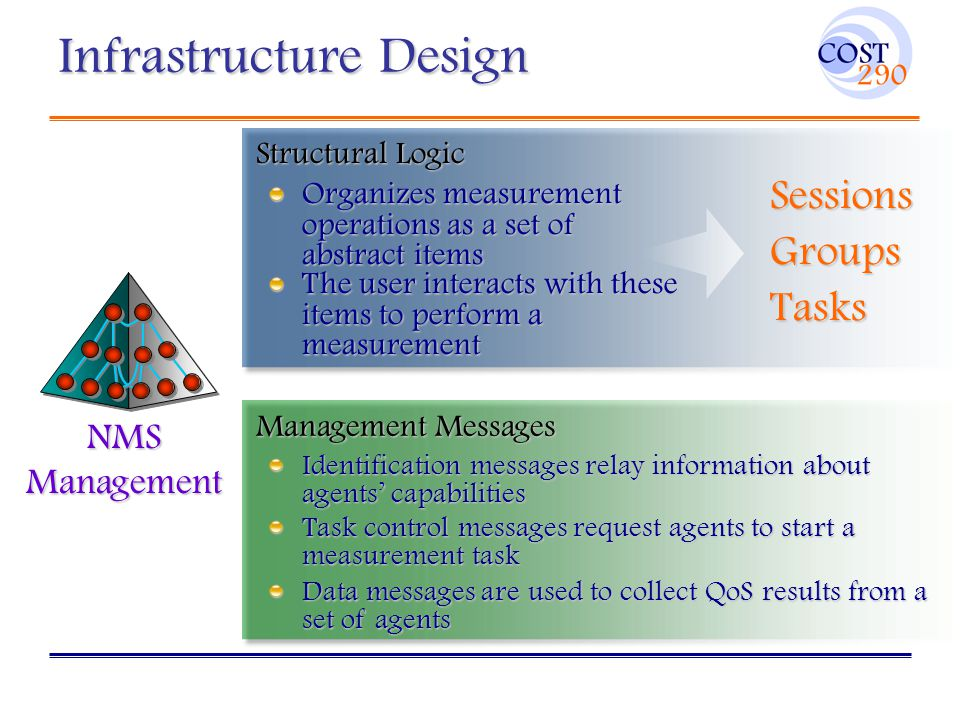 Infrastructure Design NMS Management Structural Logic The user interacts with these items to perform a measurement Organizes measurement operations as a set of abstract items Sessions Groups Tasks Management Messages Identification messages relay information about agents' capabilities Task control messages request agents to start a measurement task Data messages are used to collect QoS results from a set of agents