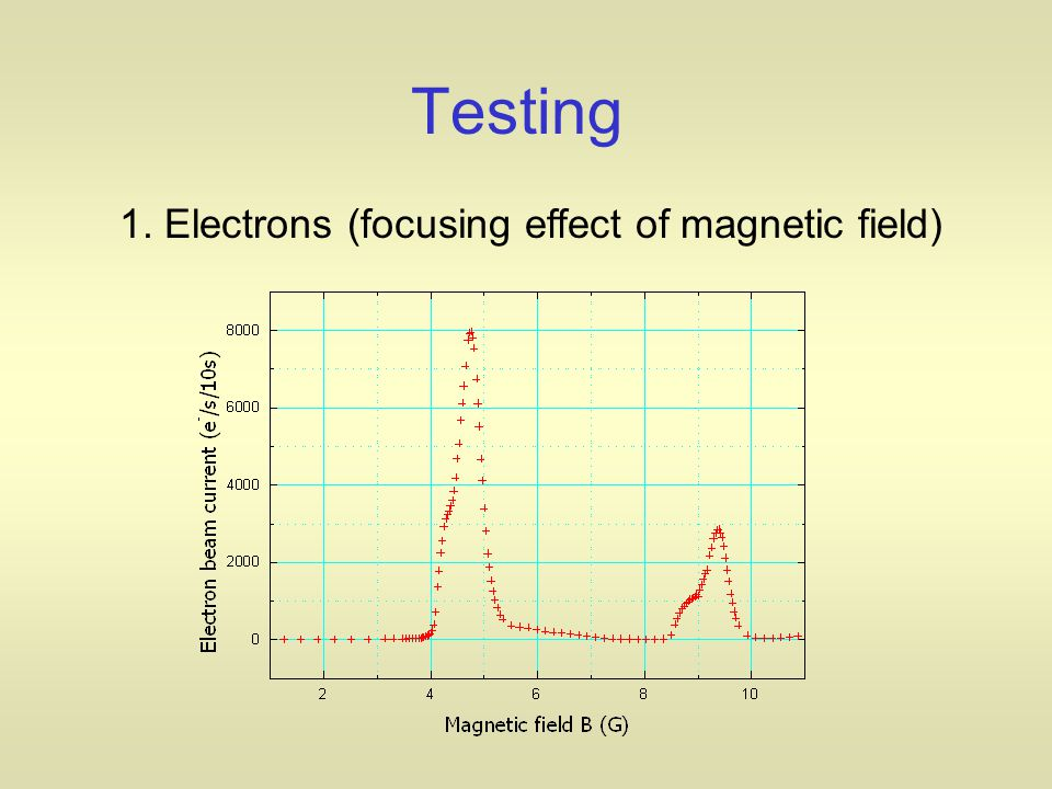 Testing 1. Electrons (focusing effect of magnetic field)