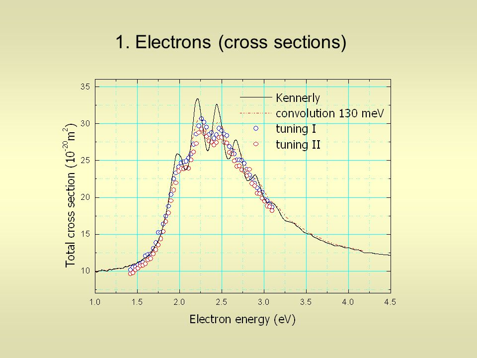 1. Electrons (cross sections)