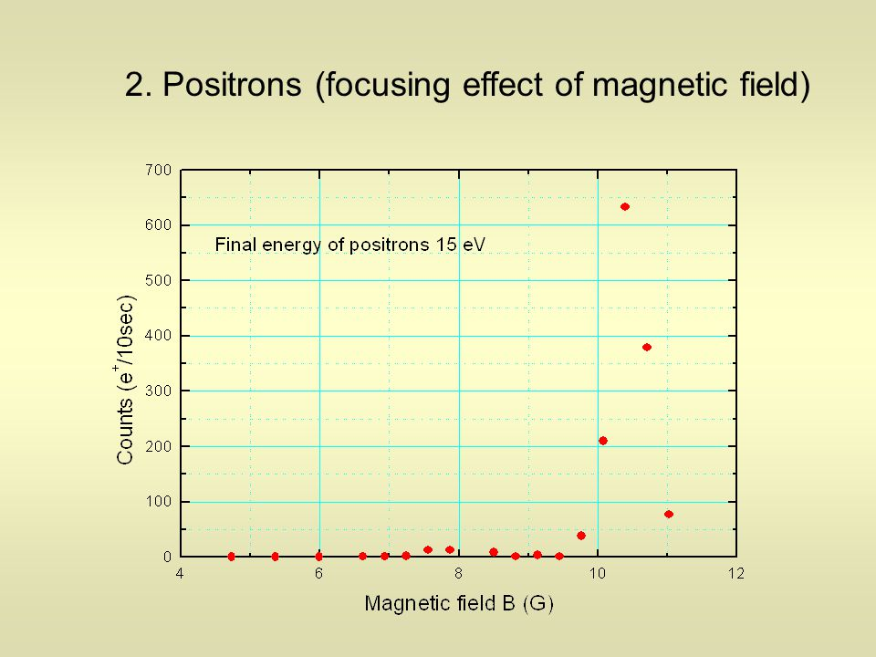 2. Positrons (focusing effect of magnetic field)
