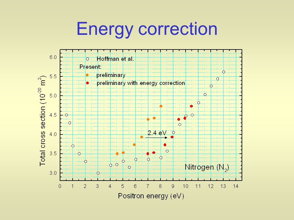 2.4 eV Energy correction