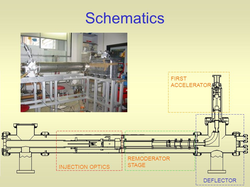 Schematics INJECTION OPTICS REMODERATOR STAGE FIRST ACCELERATOR DEFLECTOR