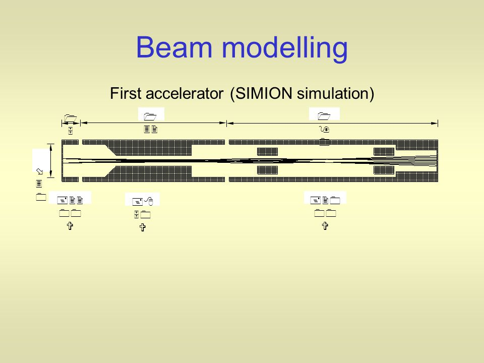 Beam modelling First accelerator (SIMION simulation) 1515 1 32 190190 30 30 +22 00 V +8 50 V +20 00 V