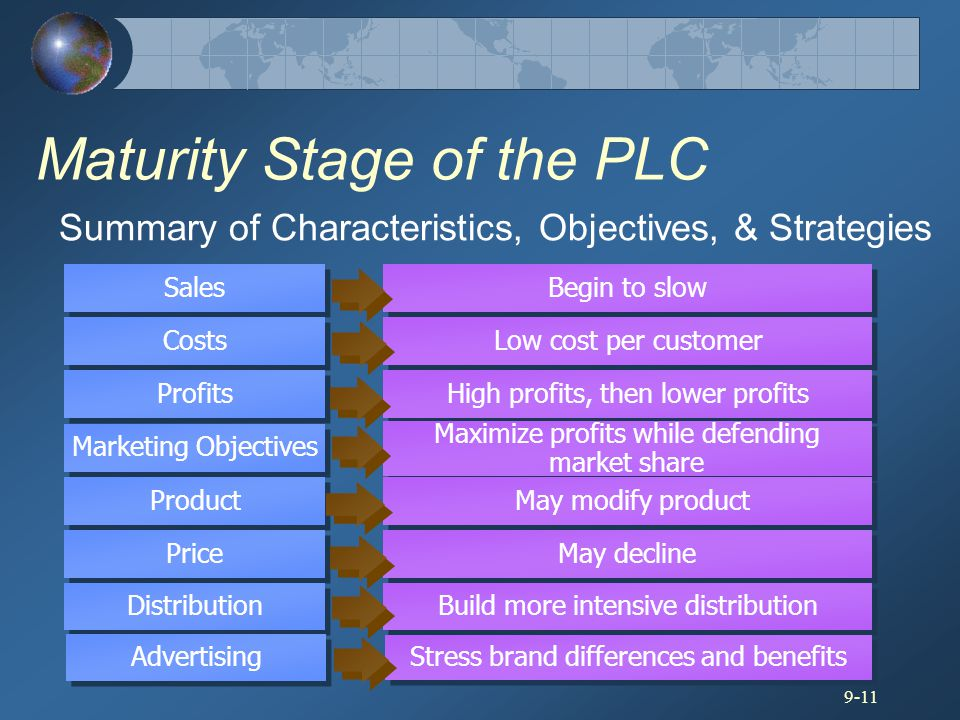 9-11 Sales Costs Profits Marketing Objectives Product Price Begin to slow Low cost per customer High profits, then lower profits Maximize profits whil