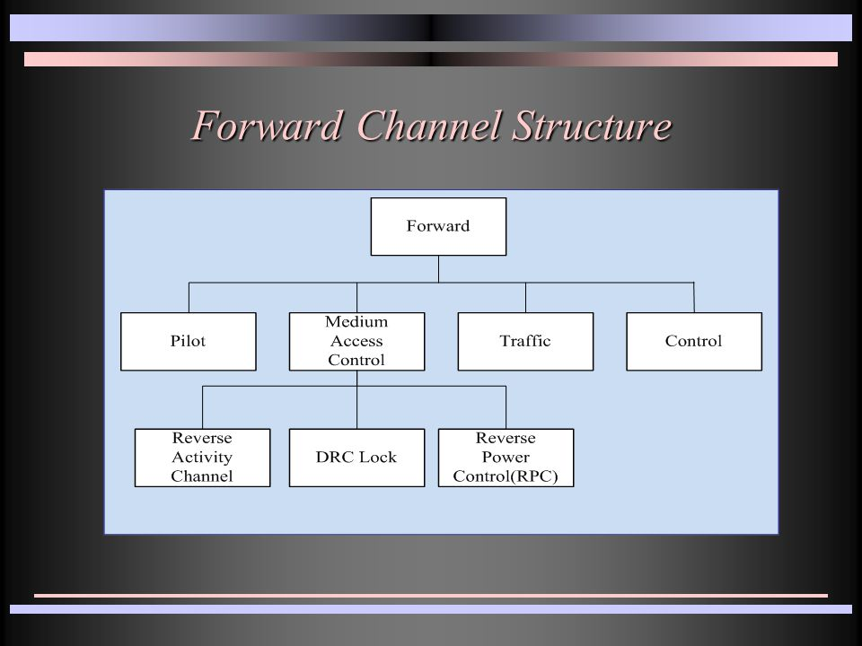 Forward Channel Structure