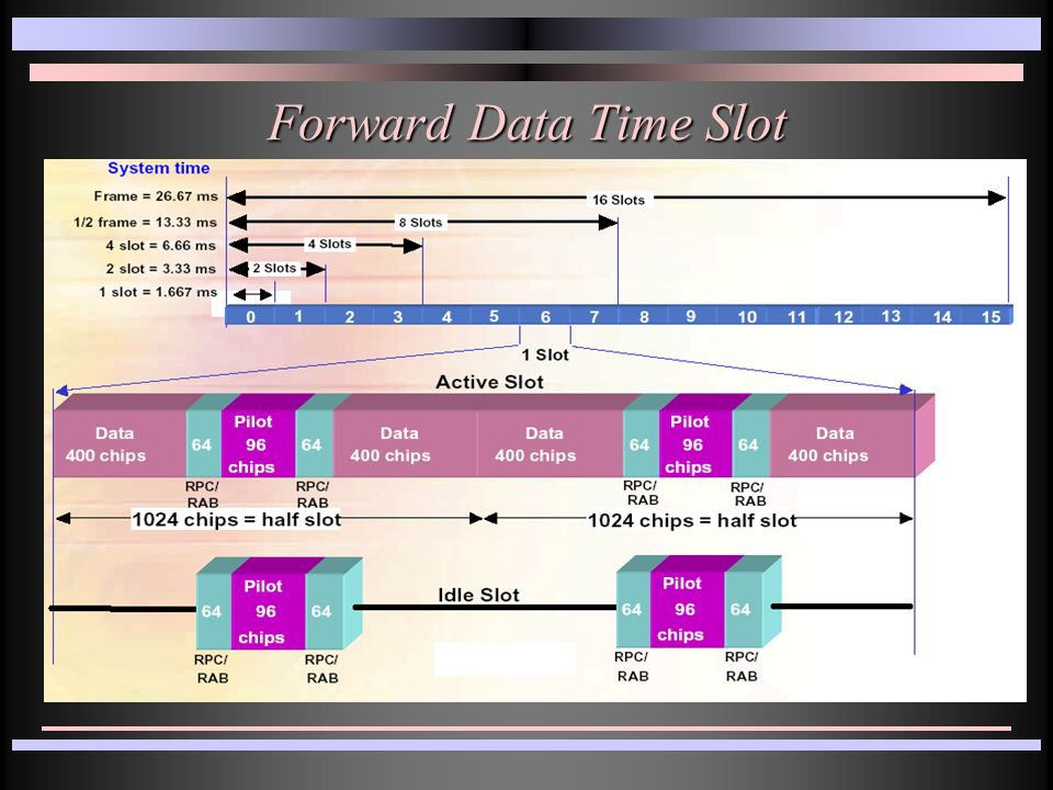 Forward Data Time Slot