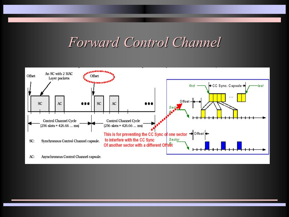 Forward Control Channel