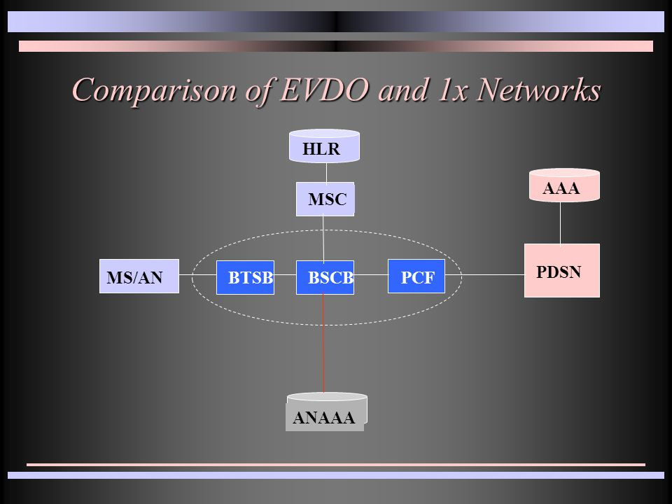 Comparison of EVDO and 1x Networks MS/AN HLR PDSN AAA BTSBBSCBPCF MSC ANAAA