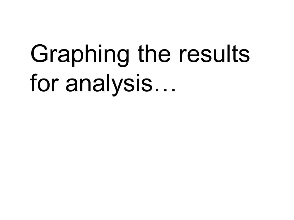 Graphing the results for analysis…