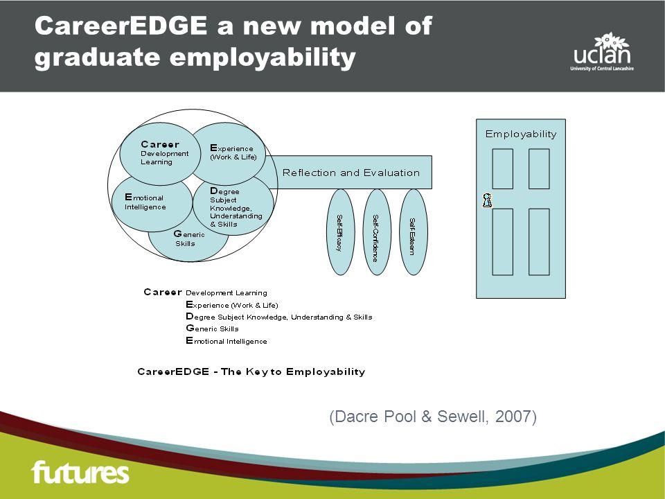 CareerEDGE a new model of graduate employability (Dacre Pool & Sewell, 2007)